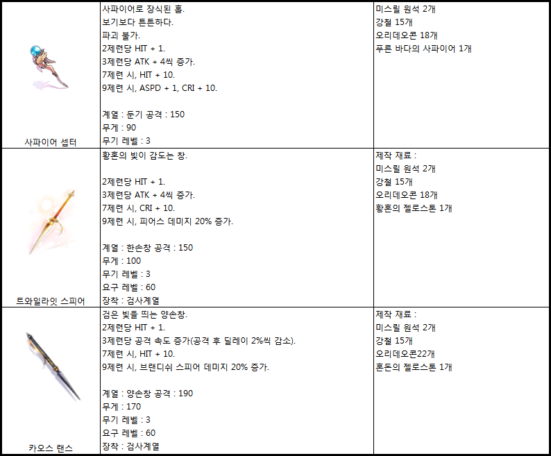 Table of Blacksmith exclusive forgeable weapons