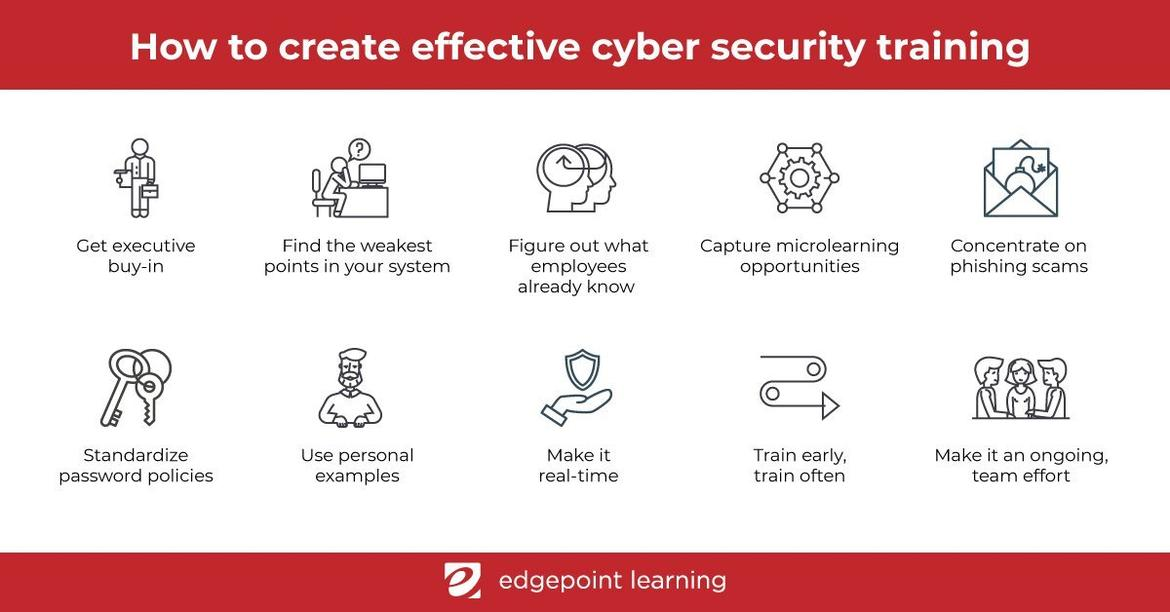 Cyber Security Training Infographic