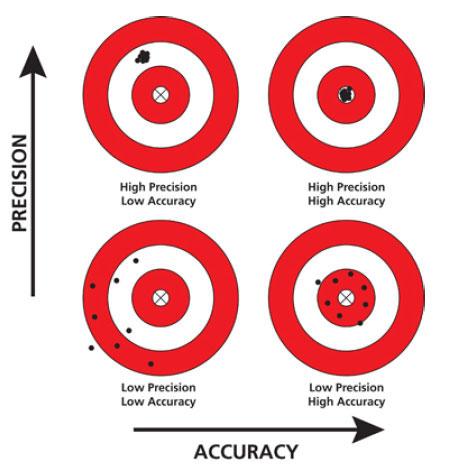 Comparing accuracy and precision