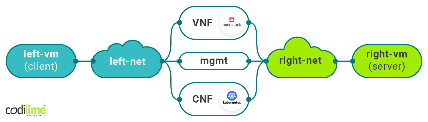 In-service CNF swap