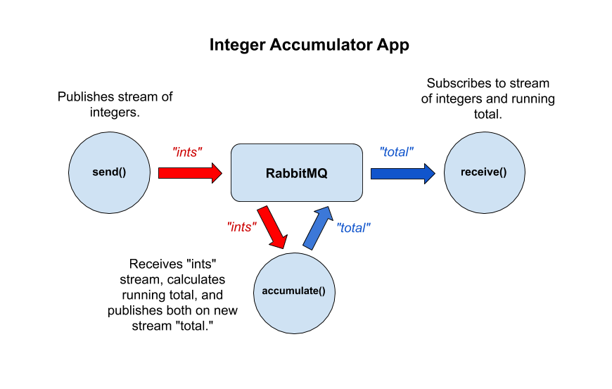 Integer Accumulator App