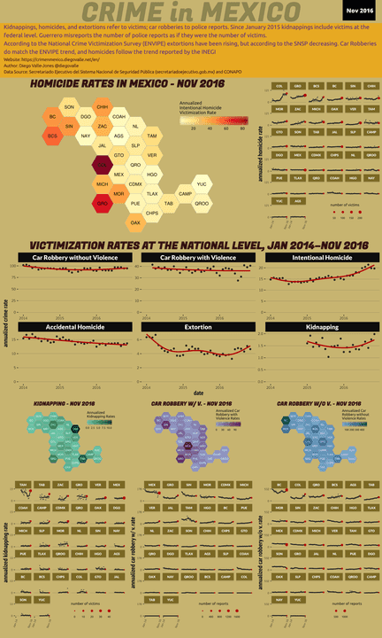 Nov 2016 Infographic of Crime in Mexico