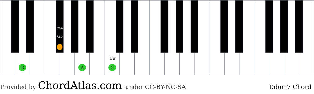 Piano chord chart for the D dominant seventh chord (Ddom7). The notes D, F#, A and C are highlighted.
