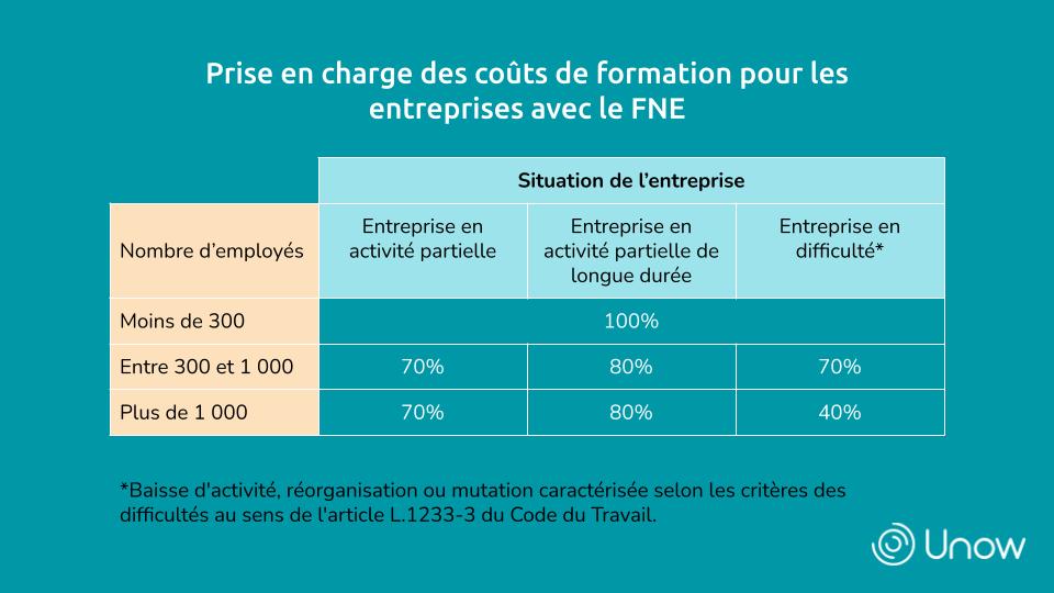 Prise en charge des coûts de formation pour les entreprises avec le FNE