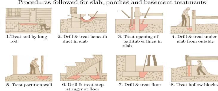 Slab, Porch, and Basement Treatments