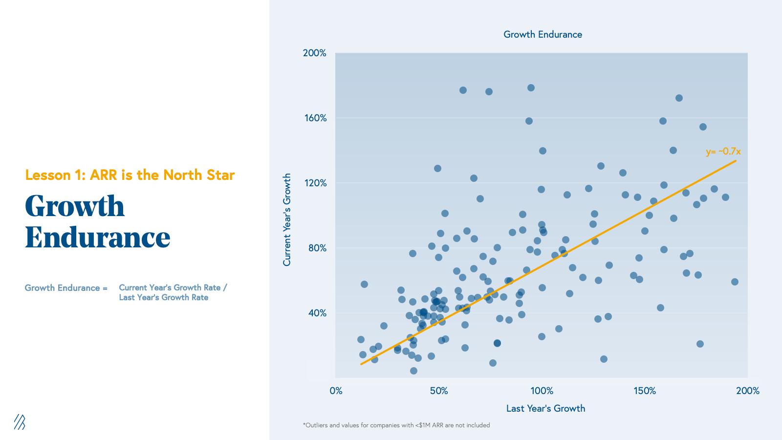 Growth Endurance Chart