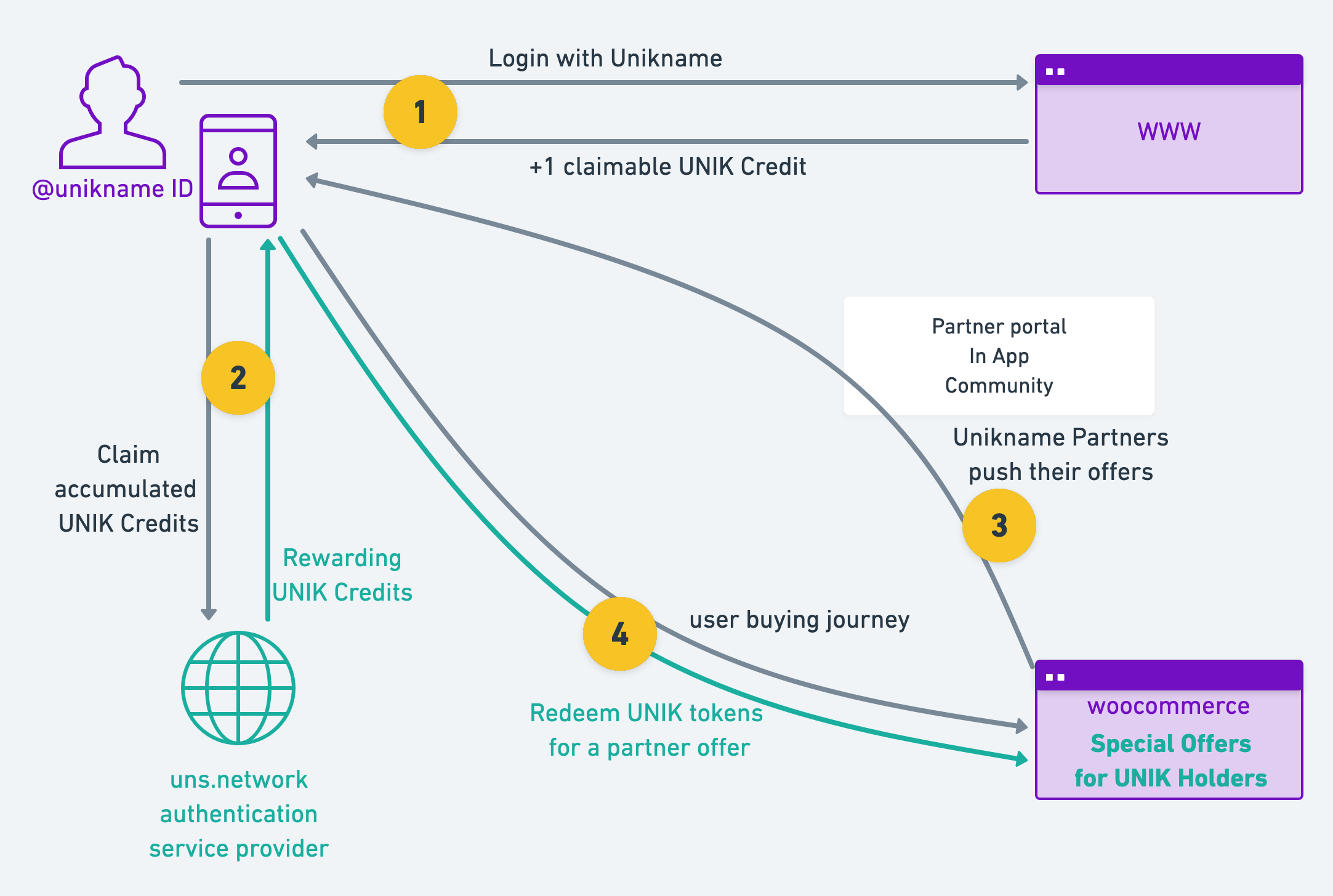 unikname user rewarding system