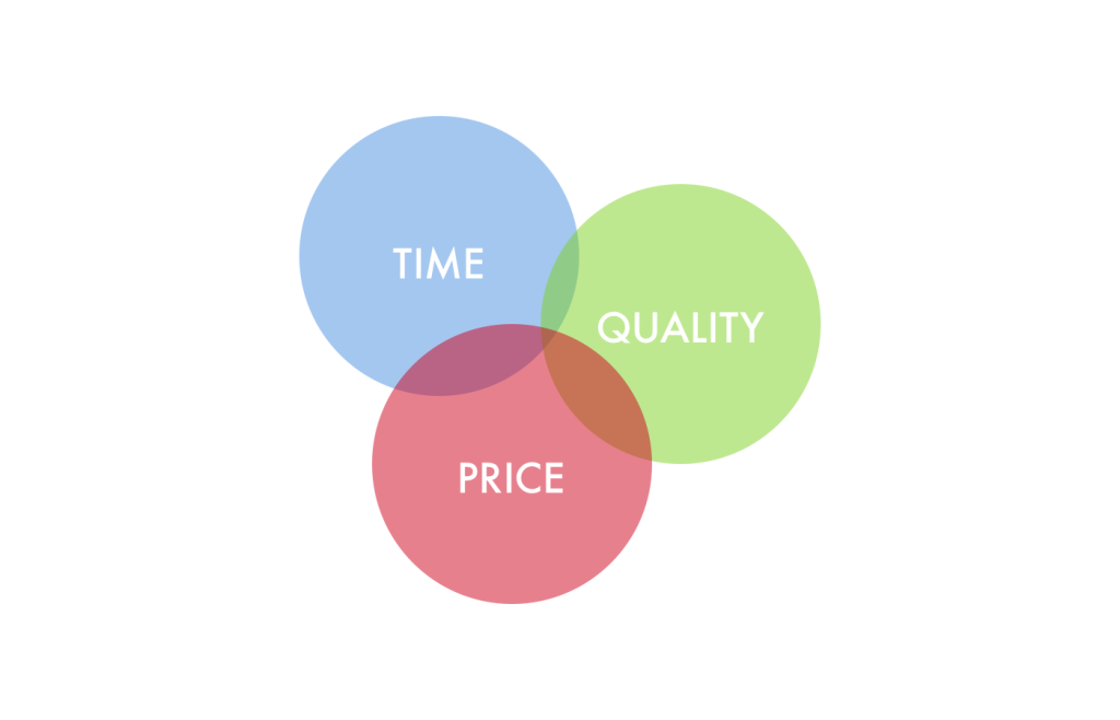 Time, Cost, Quality