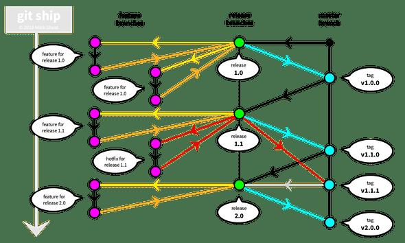 diagram of git ship