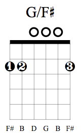 G/F# Chord on Guitar