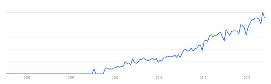 Entwicklung Suchresultate von Inbound Marketing