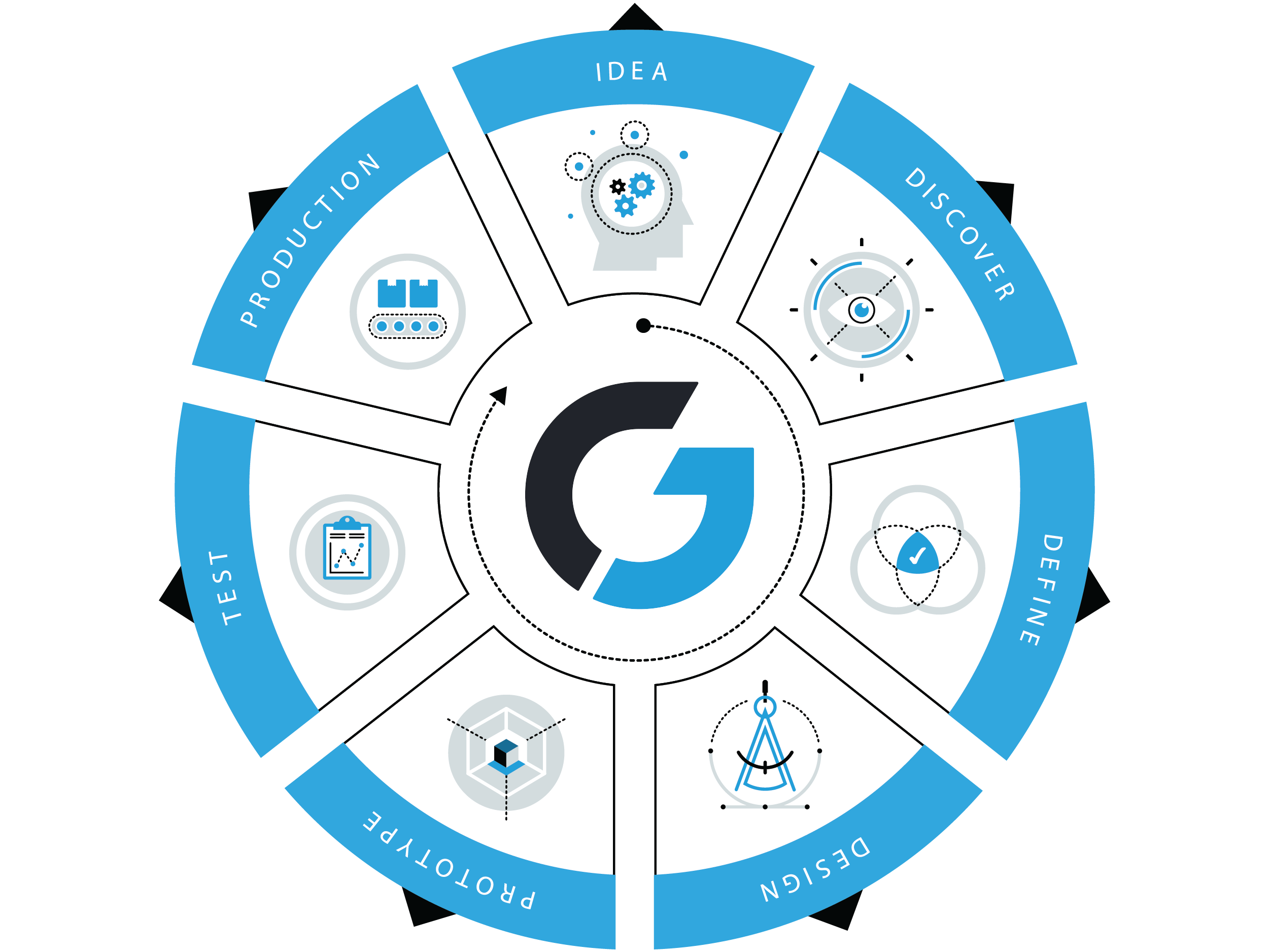 Idea to Product graphic that depicts Glassboard's product stages on a wheel.