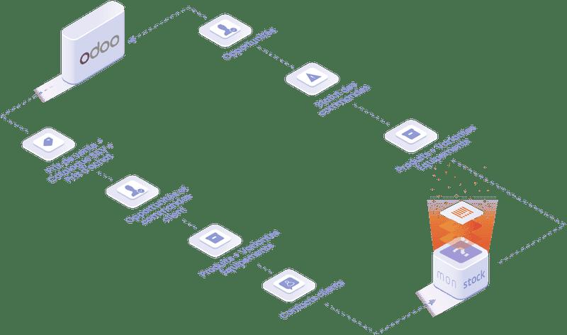 Objets et données manipulées dans l'integration Odoo : produits, variantes, équipements, statut des commandes, opportunités.