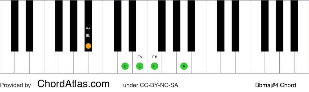 Piano chord chart for the B flat major seventh sharp eleventh chord (Bbmaj#4). The notes Bb, D, F, A and E are highlighted.