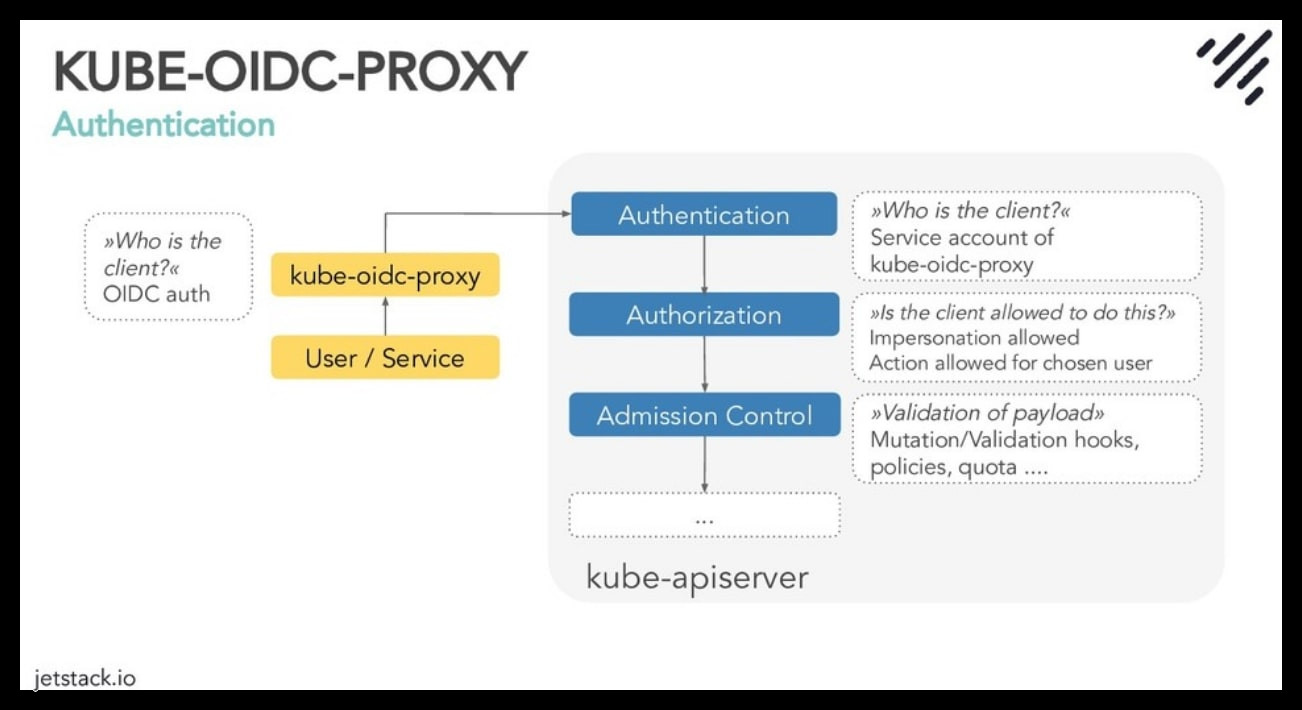 Consistent user authentication in multi-cloud hosted Kubernetes clusters