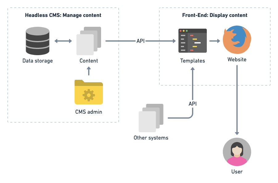 A headless CMS: Where the content management and its display are managed by two separate system that communiate with each other via an application programming interface (API).
