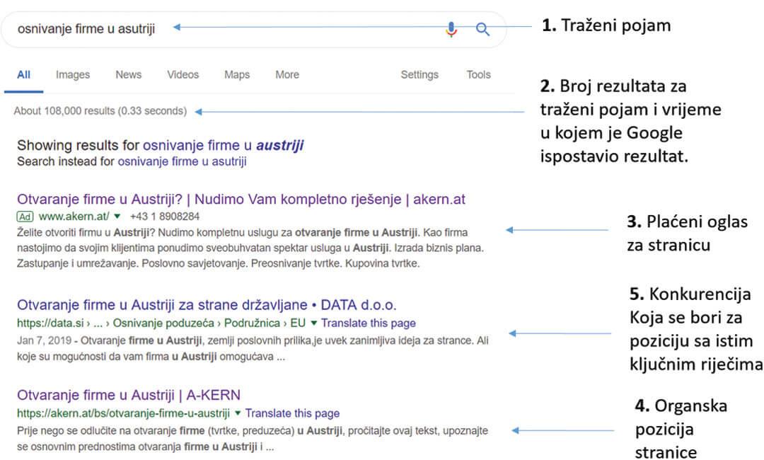 Pozicija našeg klijenta A-Kern na Google-u