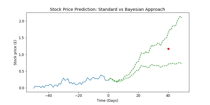 neural network predictions of stock price And variety of exterior composition of stock pricing system for solving business problems like stock market predictions neural network stock price in the.
