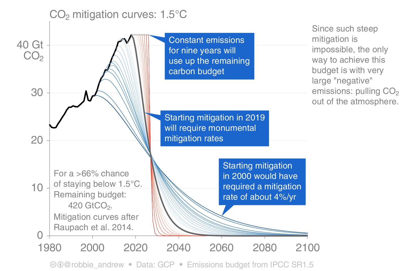 mitigation curves 1 5C 190423
