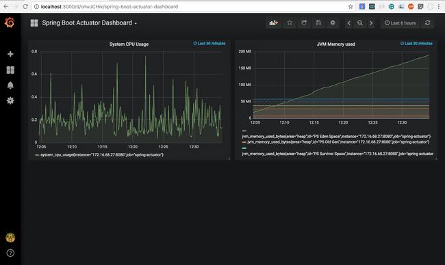 Spring Boot Actuator metrics monitoring with Prometheus and Grafana