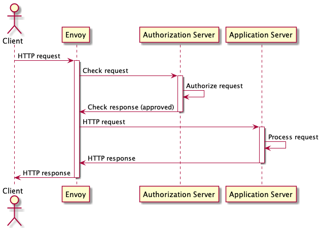 client authorization sequence diagram