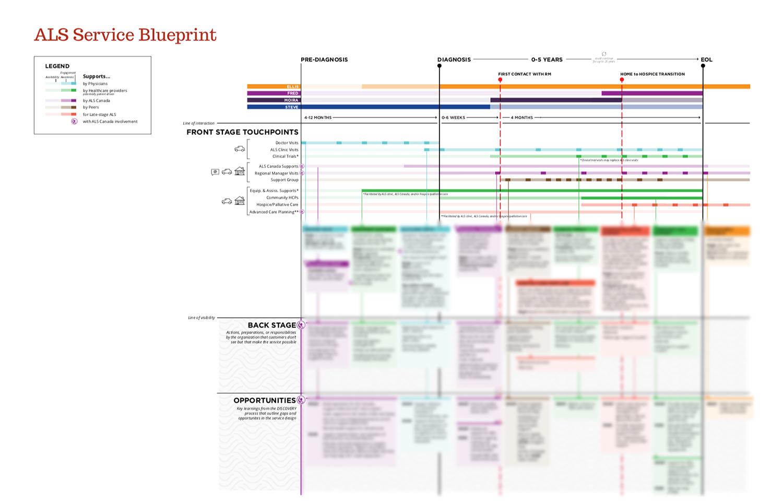 feature image of 'ALS Service Blueprint' case study