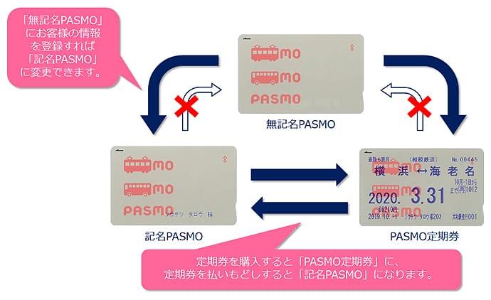 無記名PASMO、記名PASMO、PASMO定期券の切り替え例