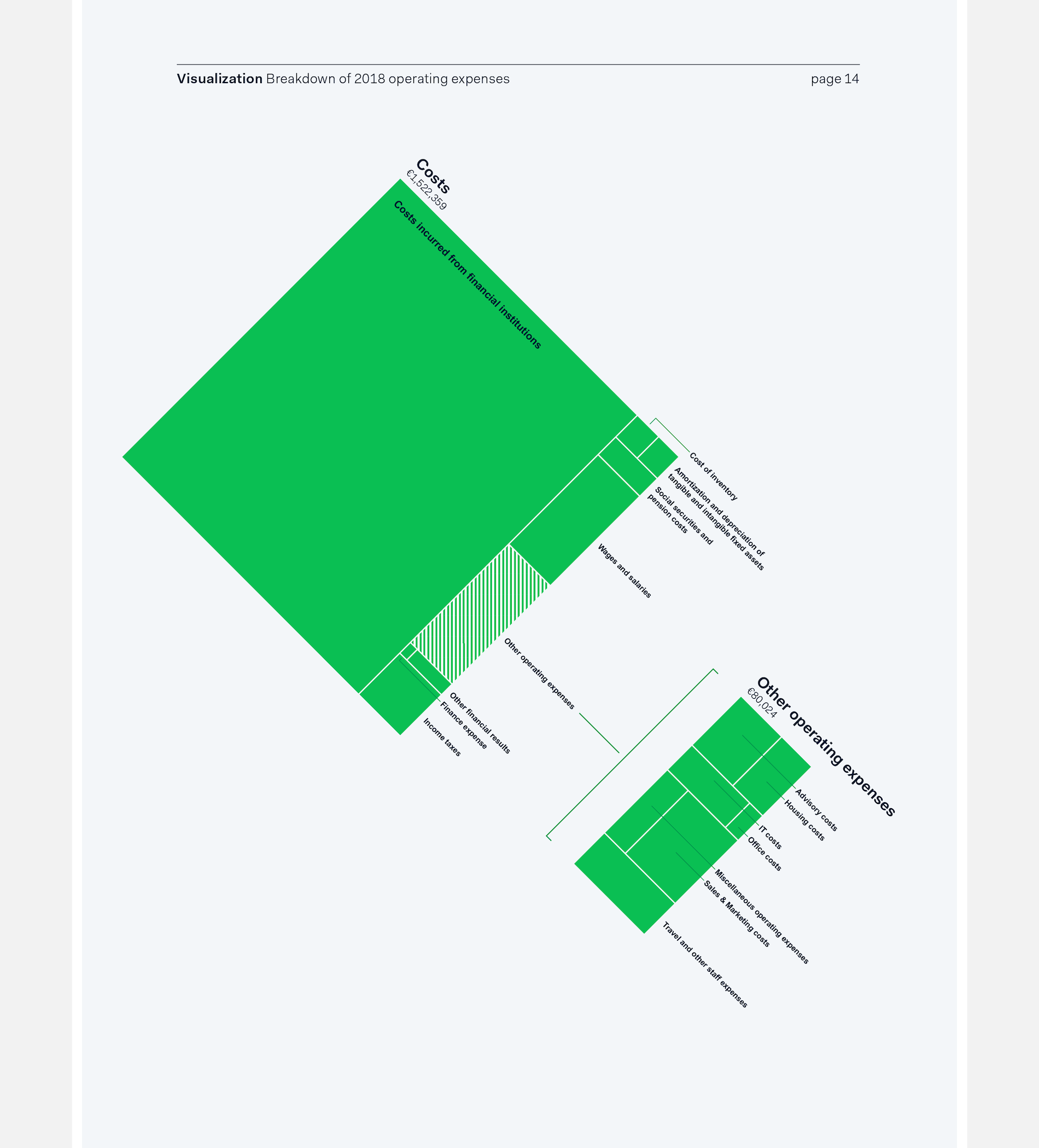 Revealing how the total cost of Adyen in 2018 is subdivided