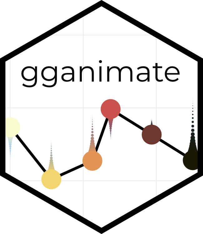 gganimate has transitioned to a state of release · Data