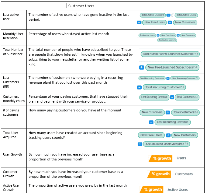 Customer/user metrics