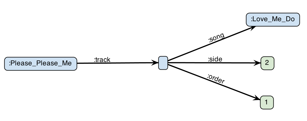 Blank node example
