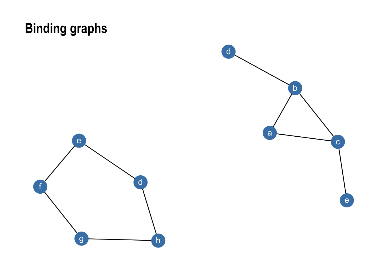 Introducing tidygraph · Data Imaginist