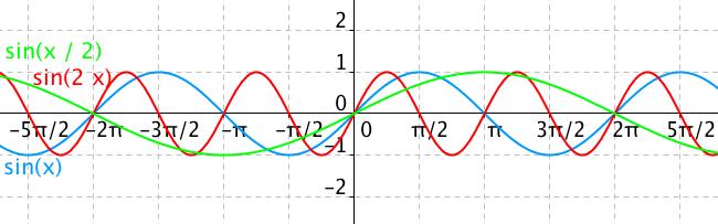 Graf funkce sin(2x) a sin(x/2)