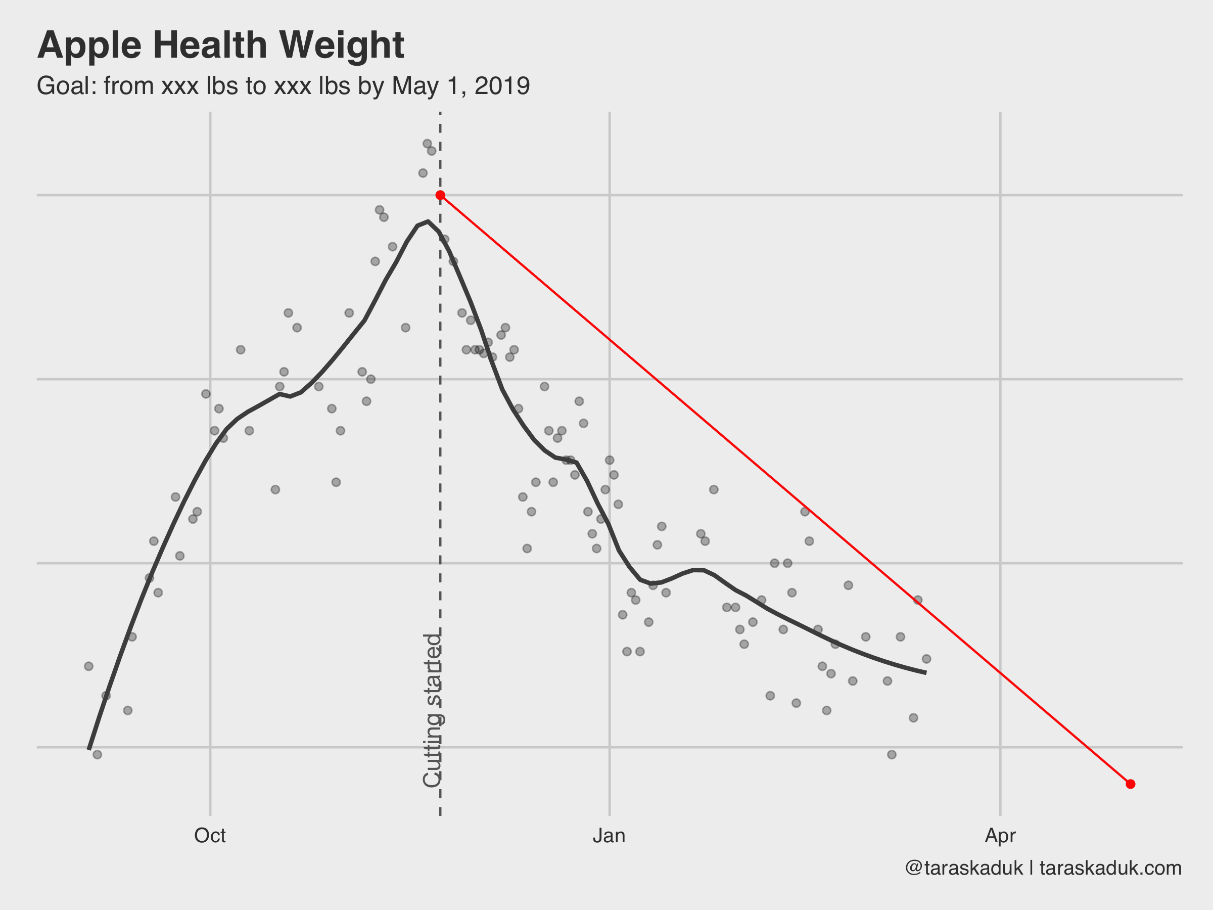 Analyze and visualize your iPhone's Health app data in R