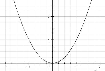 Graf sudé funkce f(x)=x^2