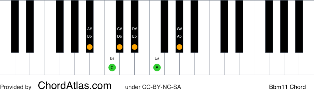 Piano chord chart for the B flat minor eleventh chord (Bbm11). The notes Bb, Db, F, Ab, C and Eb are highlighted.