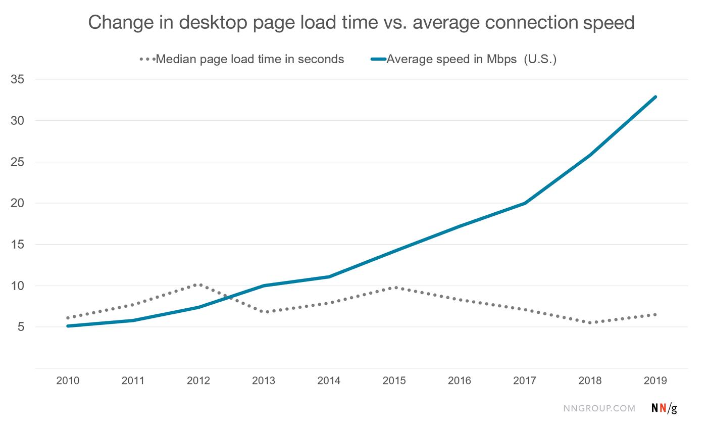 comparaison dans le temps entre le temps de chargement de pages et la connection internet