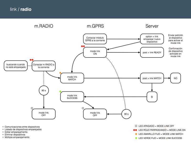 iomando app 2.0 —setup schema