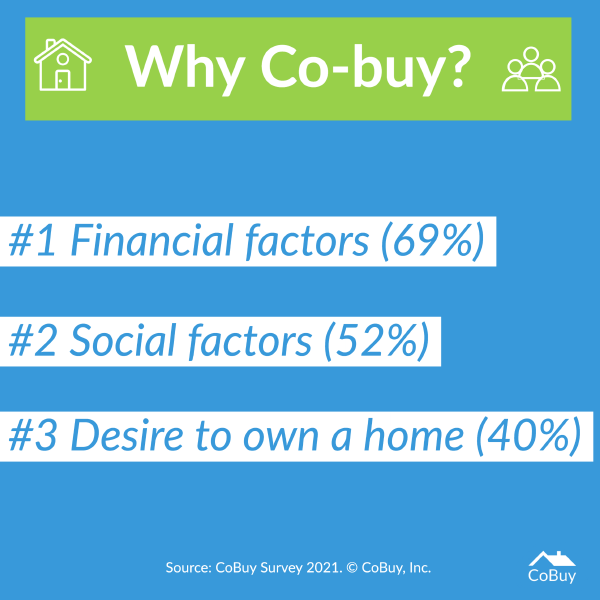 Chart listing the top motivations cited by participants in our CoBuy 2021 Survey: Financial factors (#1), Social factors (#2), and Desire to own a home (#3).