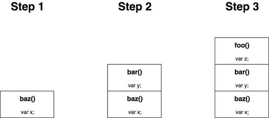 schéma de la pile d'appel