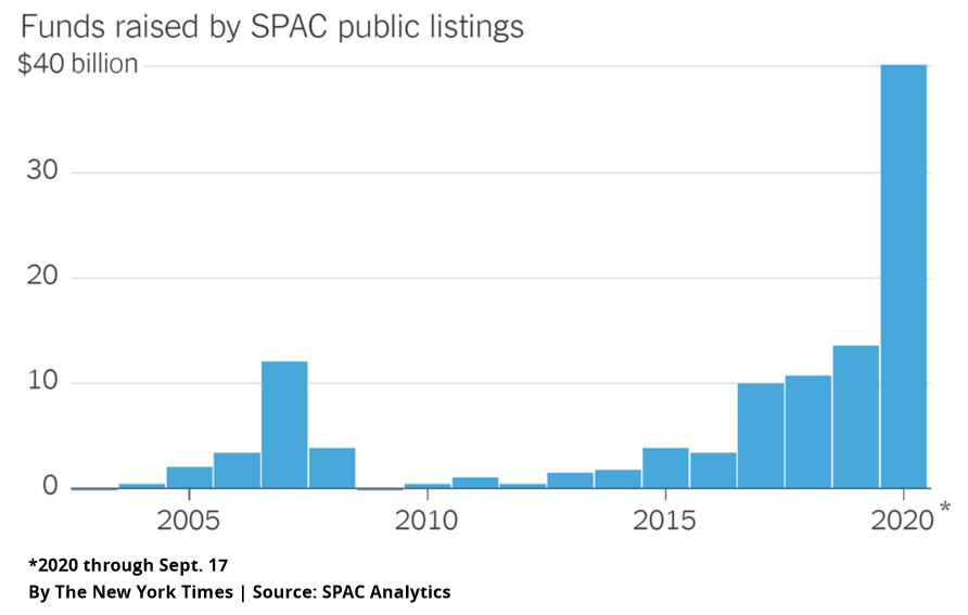 Graph showing the funds raised by SPAC public listings