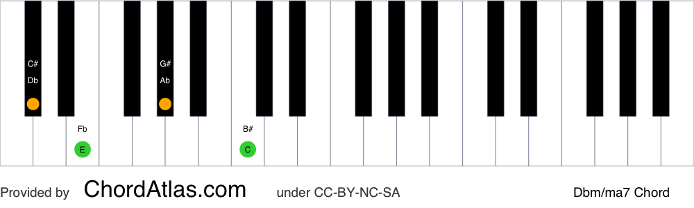 Piano chord chart for the D flat minor/major seventh chord (Dbm/ma7). The notes Db, Fb, Ab and C are highlighted.