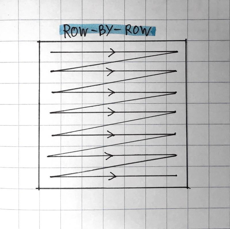A diagram of row-by-row search