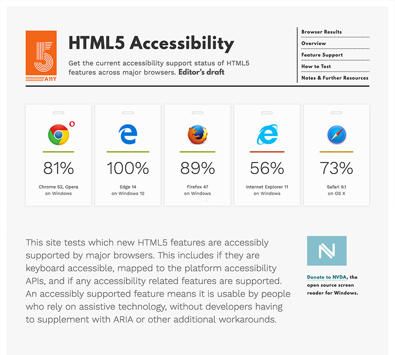 The HTML5 Accessibility website index