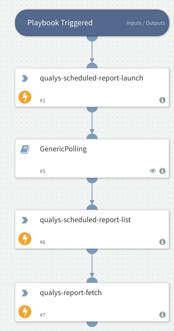 Launch And Fetch Scheduled Report - Qualys