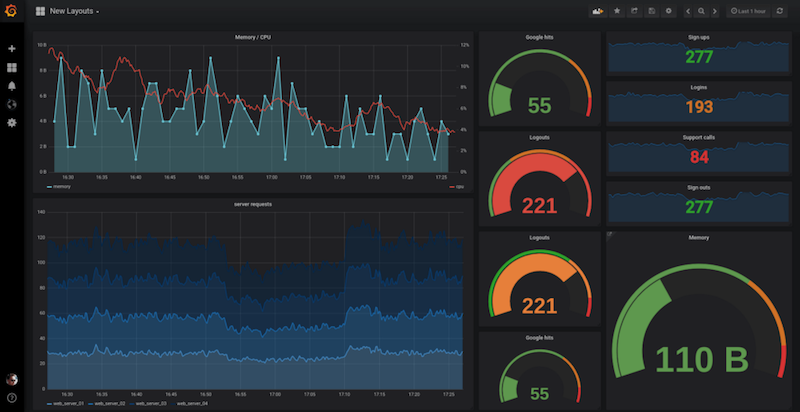 Provisioning Grafana Datasources and Dashboards Automagically