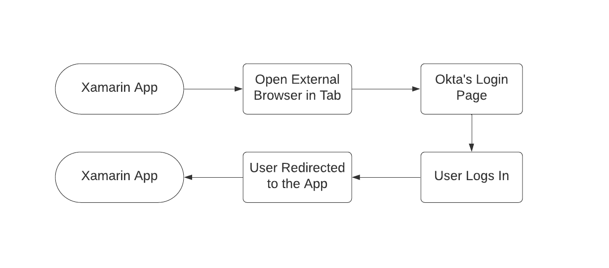 OIDC app flow
