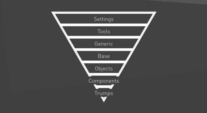 Triângulo do ITCSS