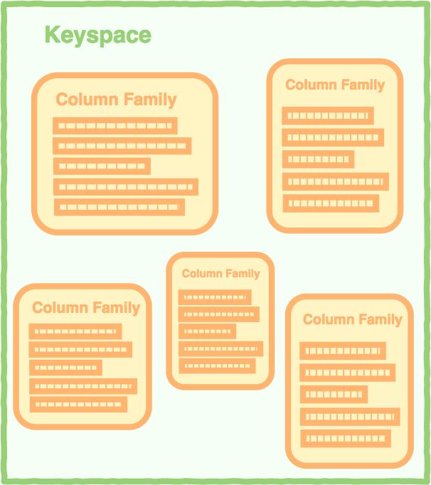 Wide Column Store database KeySpace Example