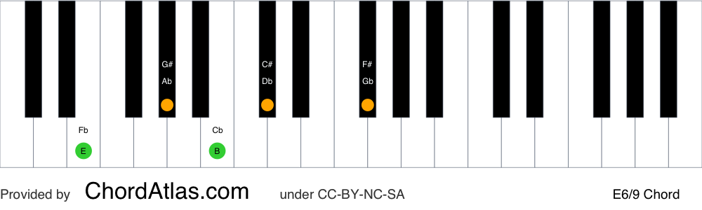 Piano chord chart for the E sixth/ninth chord (E6/9). The notes E, G#, B, C# and F# are highlighted.